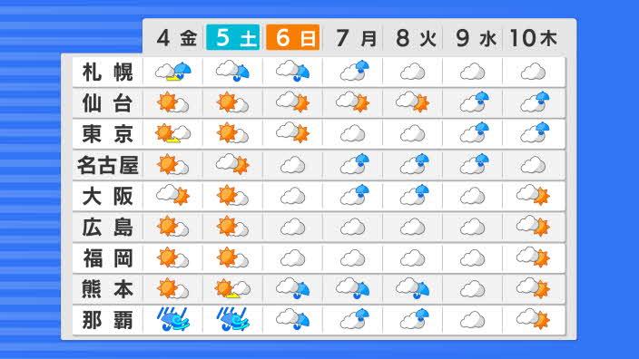 週間天気 全国